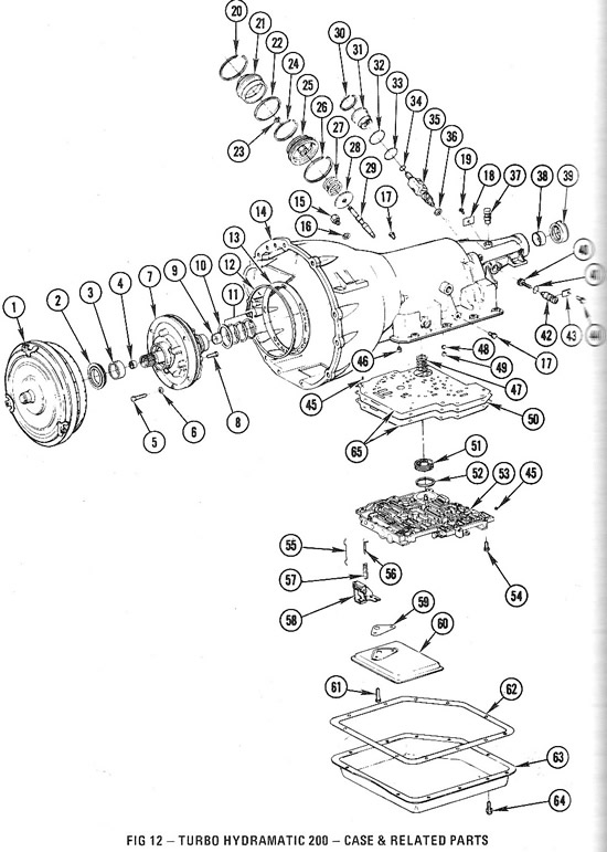 Chevy transmission breakdown diagram