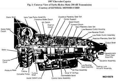 Transmission diagram of 200-4r