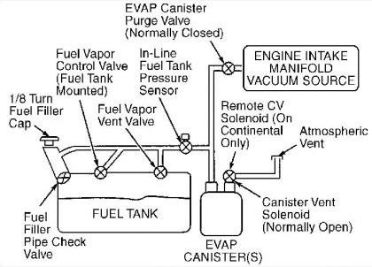 99 ford escort evap canister
