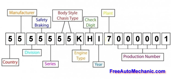 Vehicle Identification Number Identification Diagram Chart