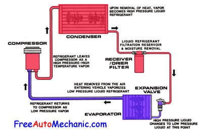 ACcirculation auto air conditioning troubleshooting how to recharge air Custom Automotive Wiring Harness Kits at crackthecode.co