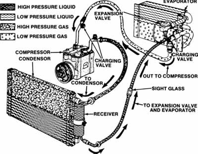 how car air conditioner works. complete air conditioning system how car conditioner works t