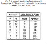 ECT Voltage Chart