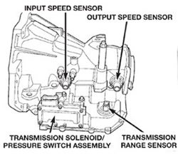Transmission Sensor Location Diagam