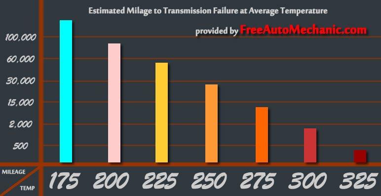 transmission temperature chart