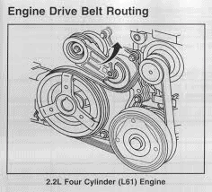 need to change the serpentine belt on my 2 4l saturn aura 2008, rented the  tool for the tensioner … don't see any way to loosen the tensioner