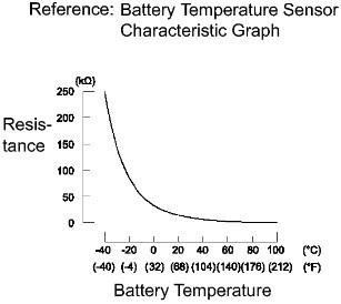2010-toyota-camry-hybrid-battery-sensor-chart