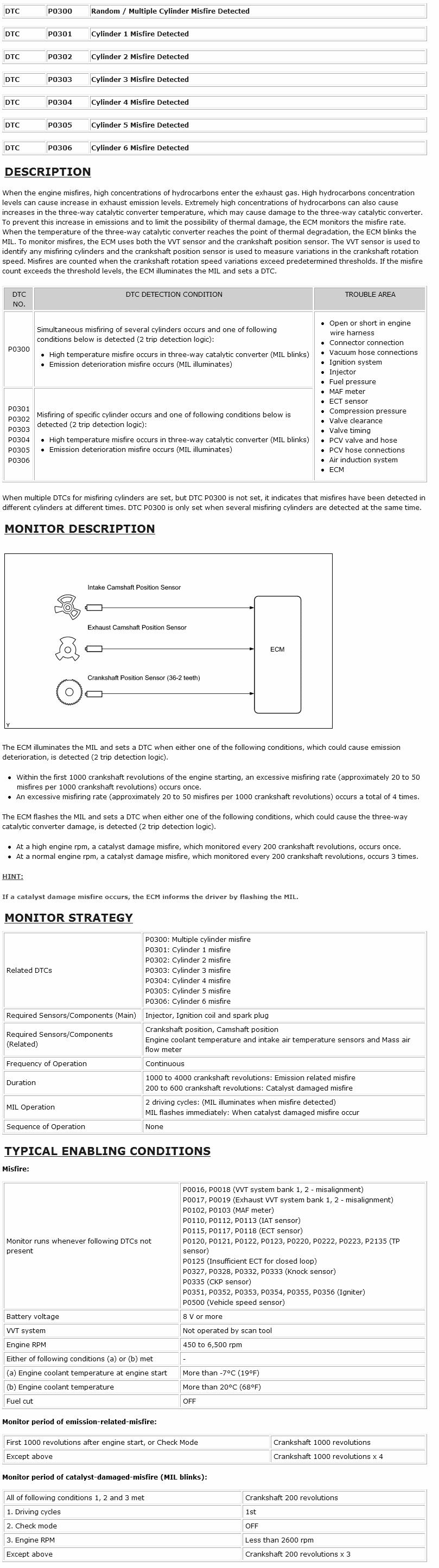 P0301 Diagnostic Chart - 2009 Toyota